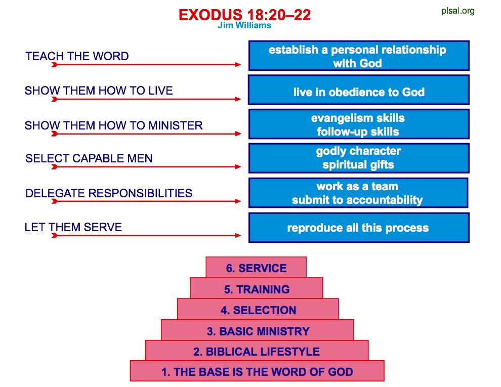 exodus18