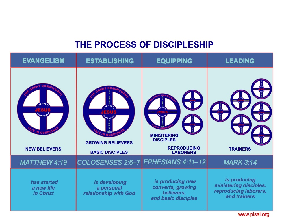 process of disciplemaking