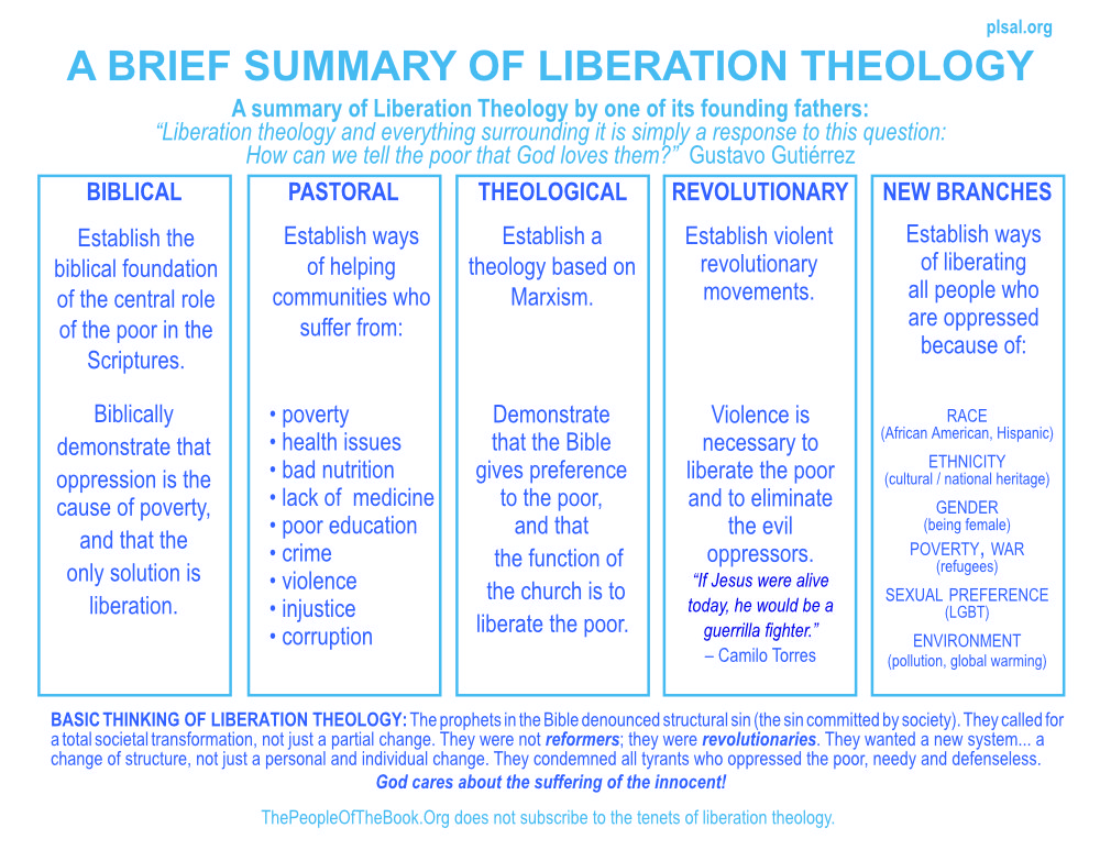 A concise definition of Liberation Theology – The People of