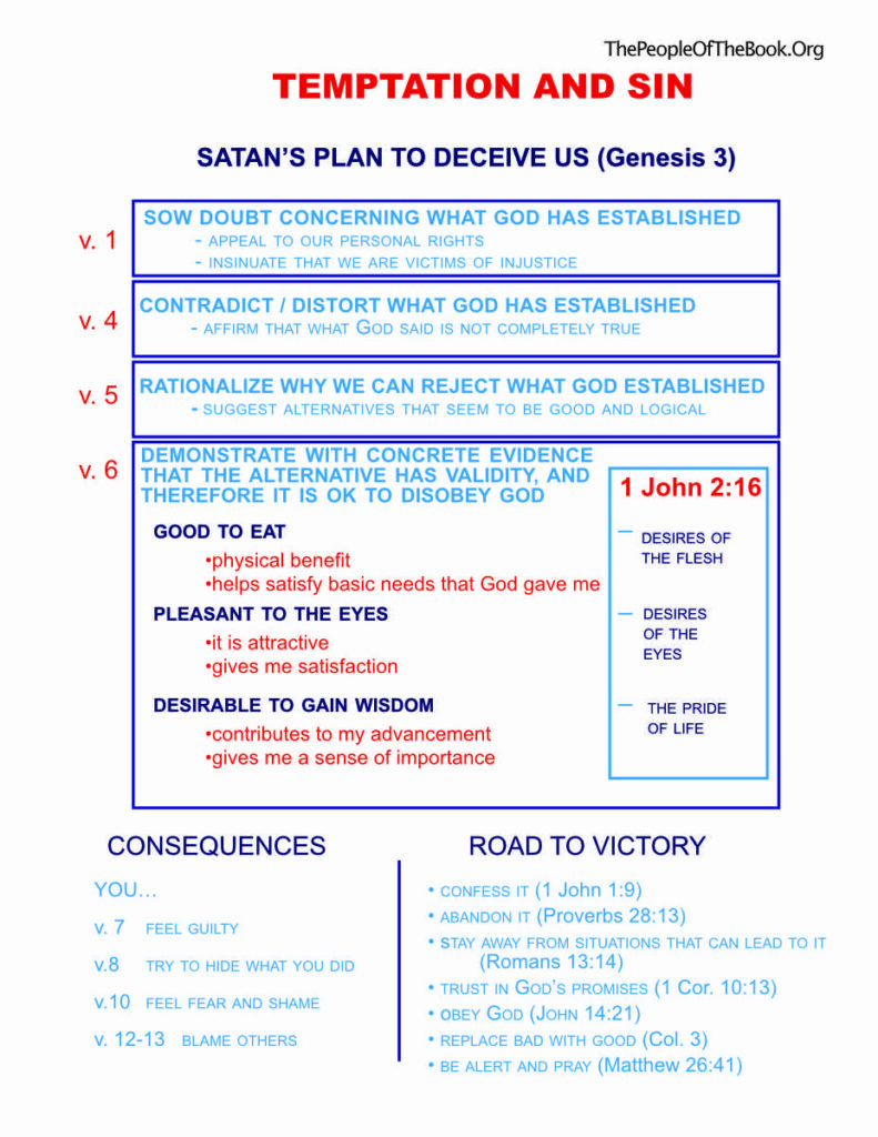 Satan's plan to deceive us (Genesis 3)